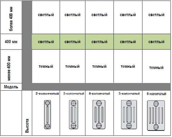 Таблица соответствия цветов Tehnoline, в зависимости от размера радиатора
